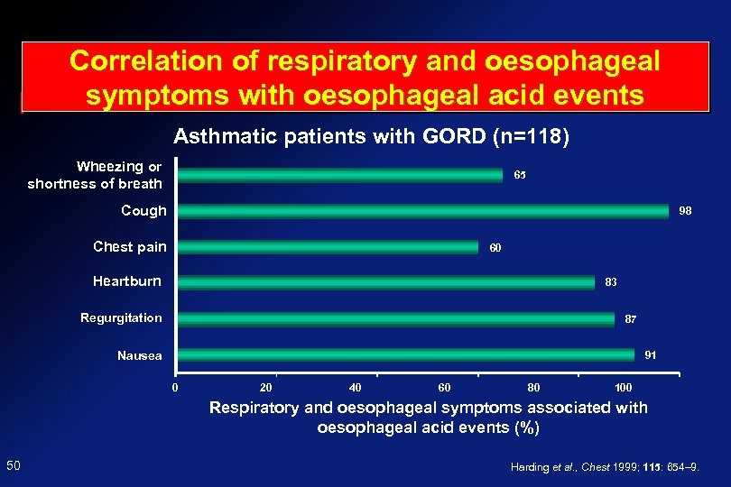 Correlation of respiratory and oesophageal symptoms with oesophageal acid events Asthmatic patients with GORD