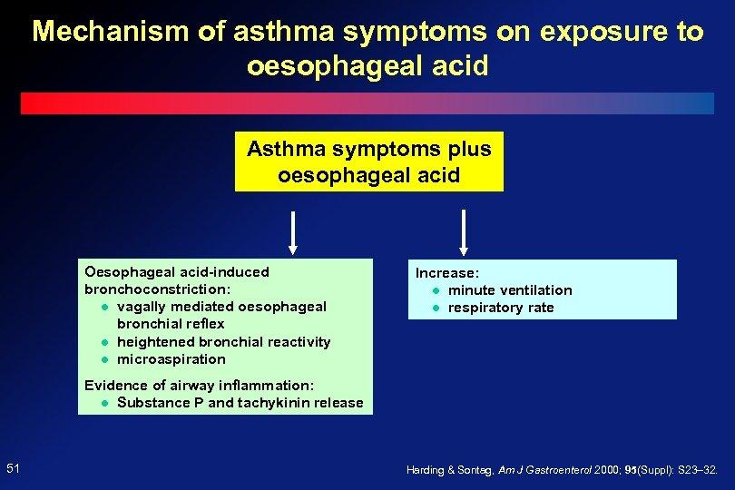 Mechanism of asthma symptoms on exposure to oesophageal acid Asthma symptoms plus oesophageal acid