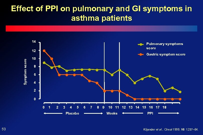 Effect of PPI on pulmonary and GI symptoms in asthma patients 14 Pulmonary symptoms