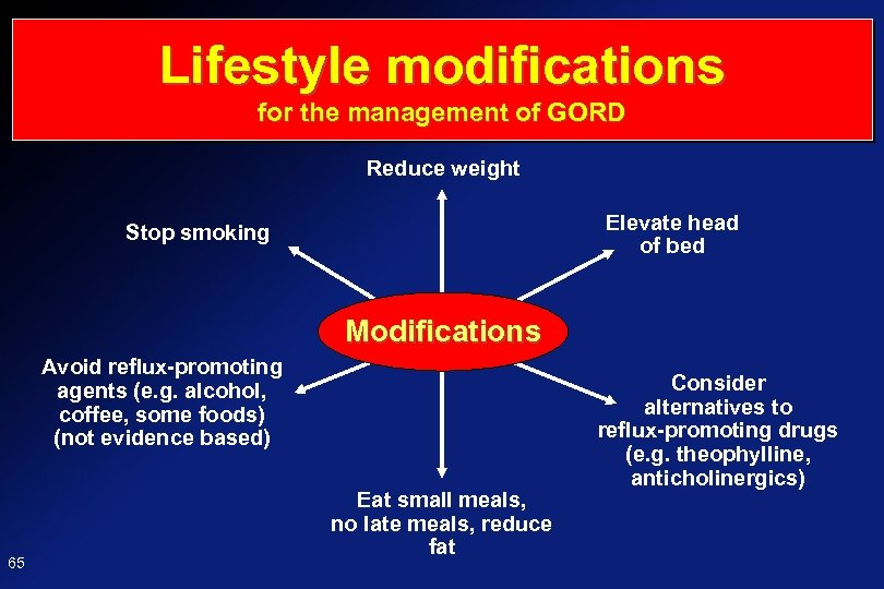 Lifestyle modifications for the management of GORD Reduce weight Elevate head of bed Stop