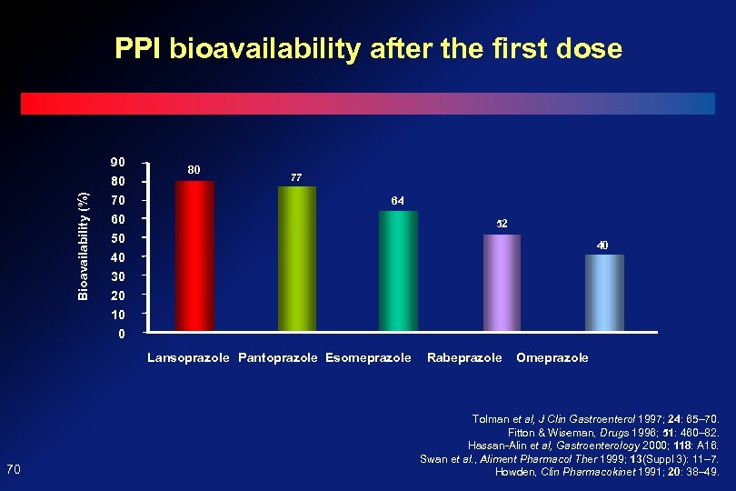 PPI bioavailability after the first dose Bioavailability (%) 90 80 70 60 50 40