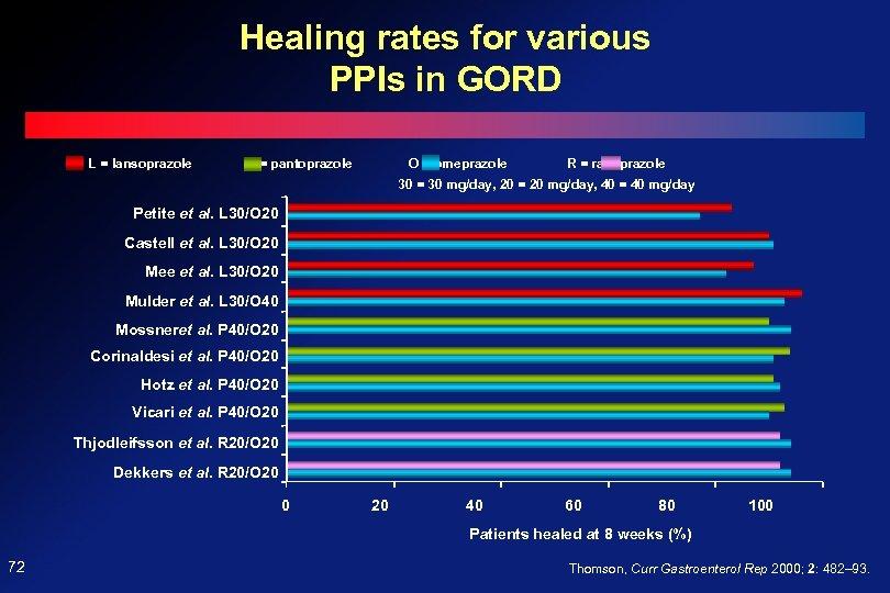 Healing rates for various PPIs in GORD L = lansoprazole P = pantoprazole O