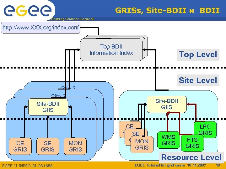 GRISs, Site-BDII и BDII Enabling Grids for E-scienc. E http: //www. XXX. org/index. conf