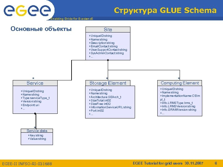 Структура GLUE Schema Enabling Grids for E-scienc. E Основные объекты Site +Unique. ID: string