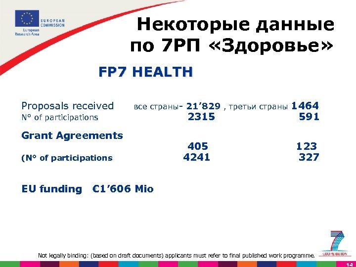 Некоторые данные по 7 РП «Здоровье» FP 7 HEALTH Proposals received все страны- 21'