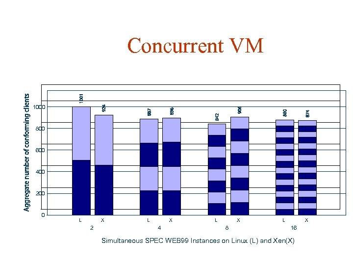 Concurrent VM 1000 800 600 400 200 0 L X 2 L X 4