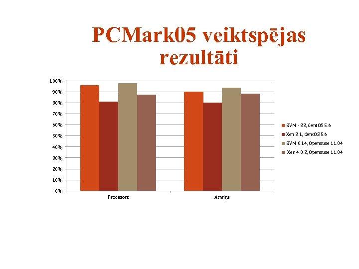 PCMark 05 veiktspējas rezultāti 100% 90% 80% 70% 60% KVM - 83, Cent. OS