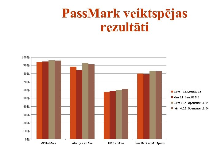 Pass. Mark veiktspējas rezultāti 100% 90% 80% 70% 60% KVM - 83, Cent. OS