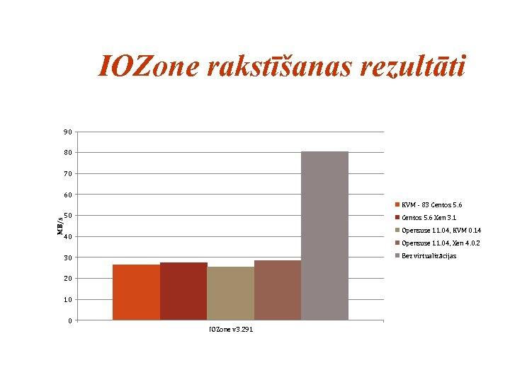 IOZone rakstīšanas rezultāti 90 80 70 60 MB/s KVM - 83 Centos 5. 6