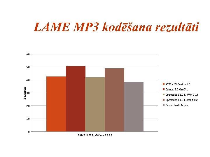 LAME MP 3 kodēšana rezultāti 60 50 40 Sekundes KVM - 83 Centos 5.