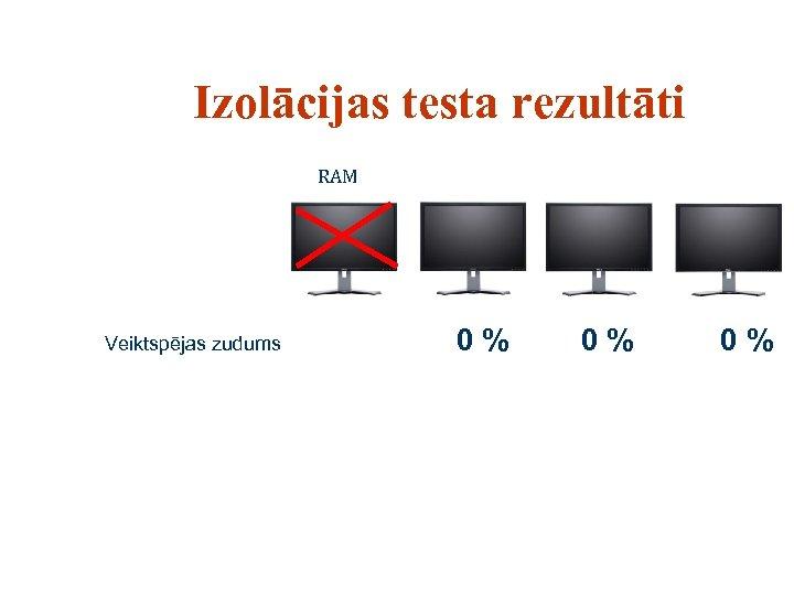 Izolācijas testa rezultāti RAM Veiktspējas zudums 0% 0% 0%