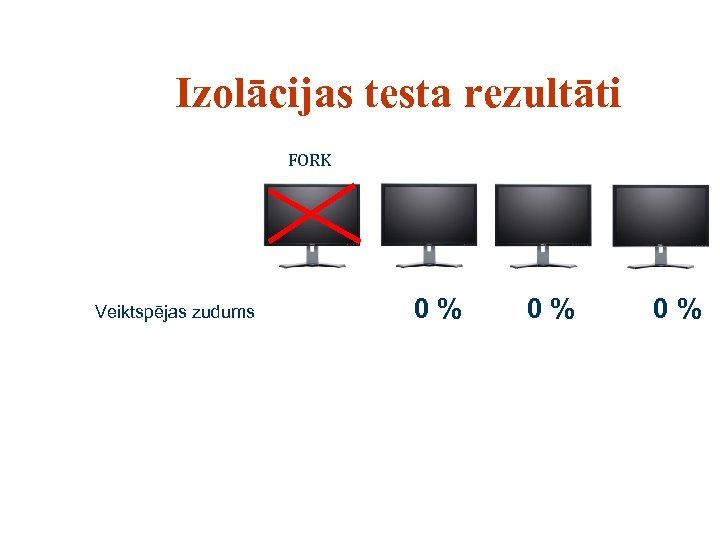 Izolācijas testa rezultāti FORK Veiktspējas zudums 0% 0% 0%