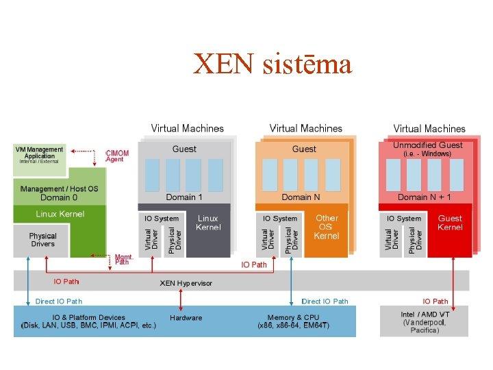 XEN sistēma