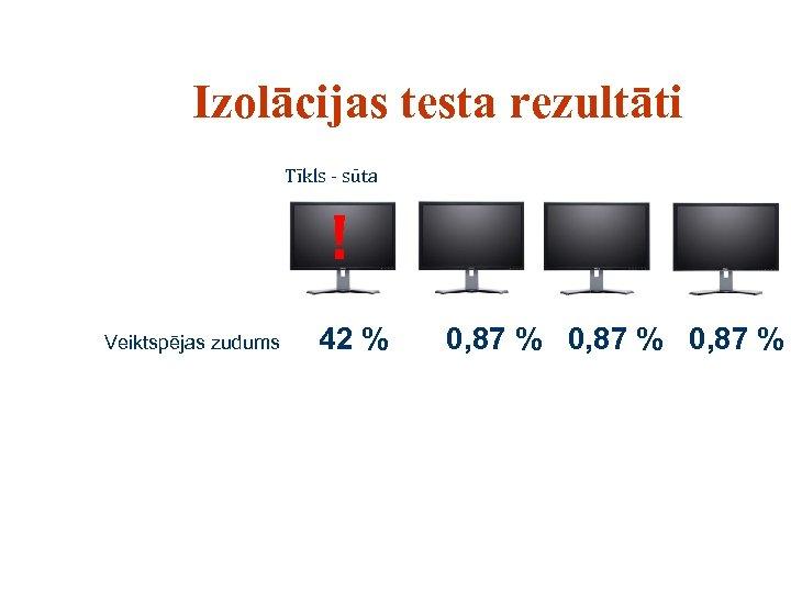 Izolācijas testa rezultāti Tīkls - sūta ! Veiktspējas zudums 42 % 0, 87 %