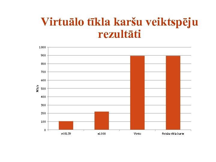 Virtuālo tīkla karšu veiktspēju rezultāti 1000 900 800 700 Mb/s 600 500 400 300