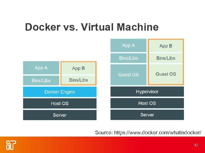 Docker vs. Virtual Machine Source: https: //www. docker. com/whatisdocker/ 42