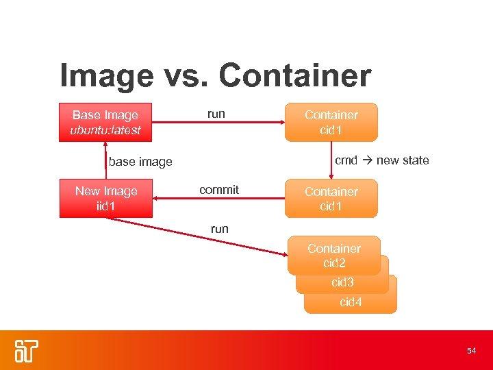Image vs. Container Base Image ubuntu: latest run cmd new state base image New