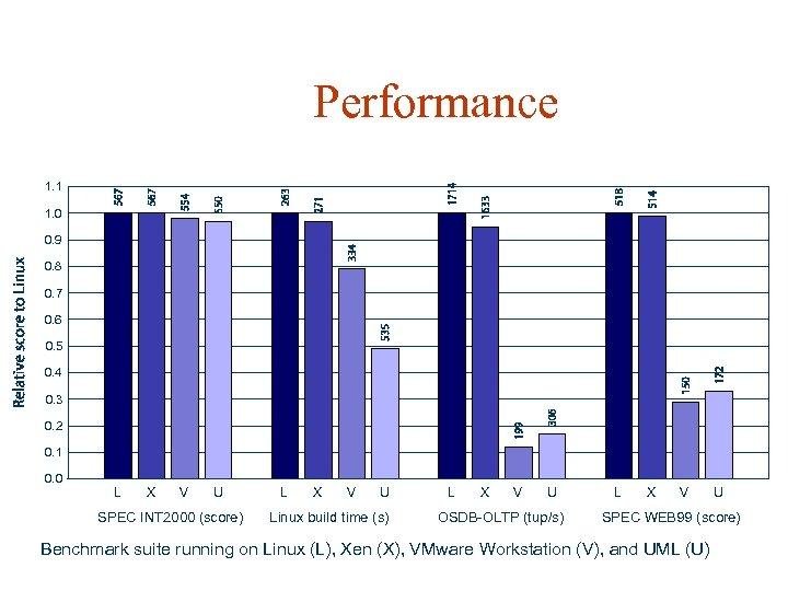 Performance 1. 1 1. 0 0. 9 0. 8 0. 7 0. 6 0.