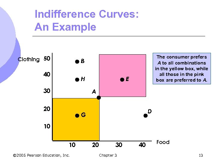 Indifference Curves: An Example Clothing 50 The consumer prefers A to all combinations in