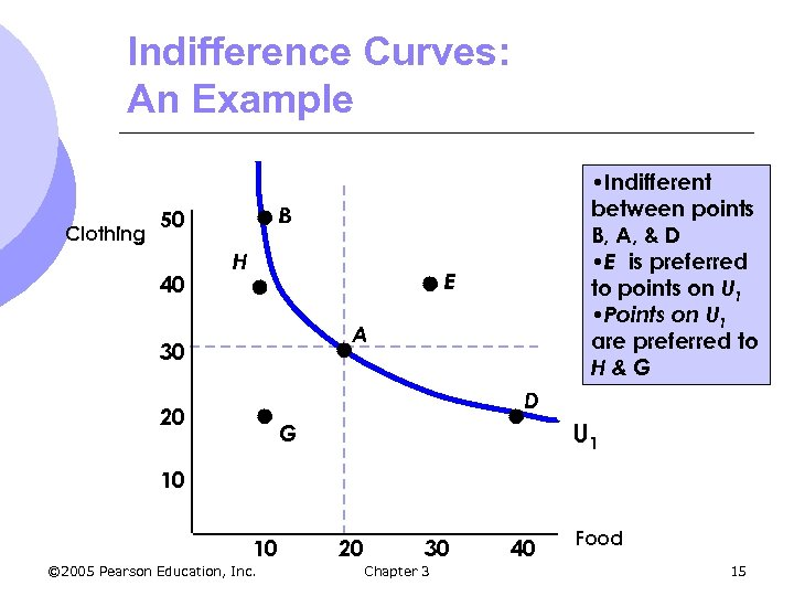 Indifference Curves: An Example Clothing B 50 40 • Indifferent between points B, A,