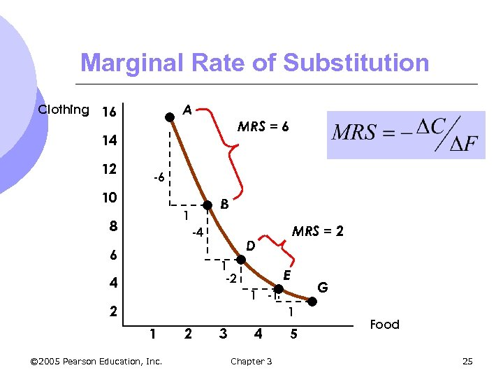 Marginal Rate of Substitution A Clothing 16 MRS = 6 14 12 -6 10