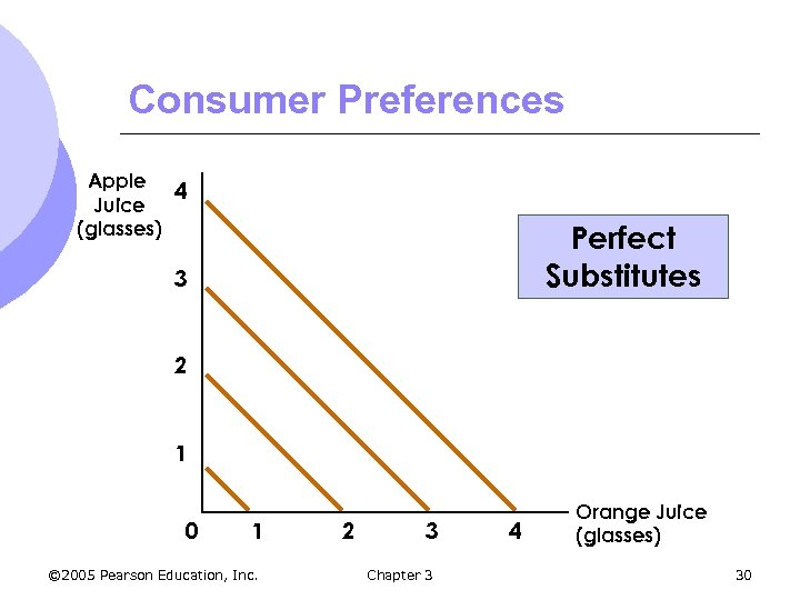 Consumer Preferences Apple 4 Juice (glasses) Perfect Substitutes 3 2 1 0 1 ©