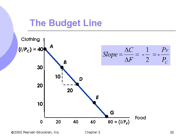 The Budget Line Clothing (I/PC) = 40 A B 30 10 20 D 20