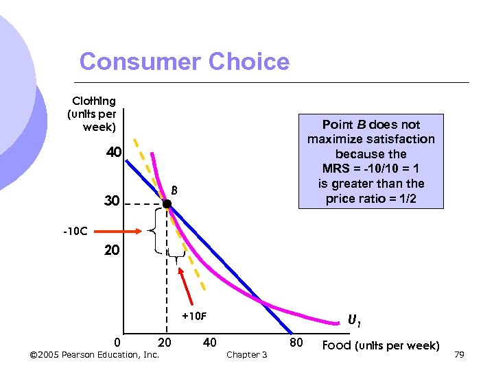 Consumer Choice Clothing (units per week) Point B does not maximize satisfaction because the