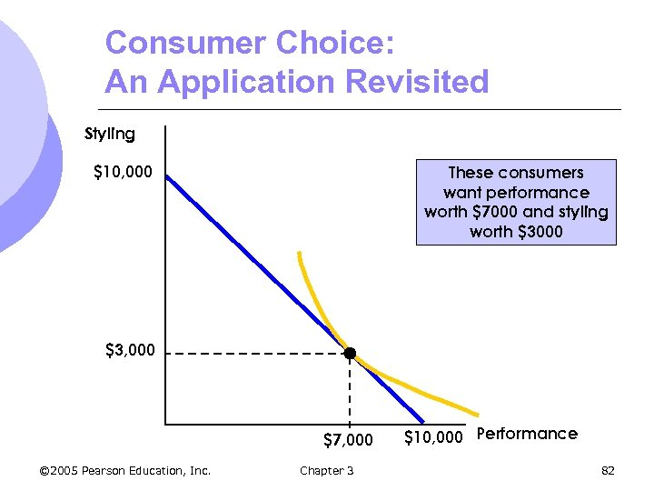Consumer Choice: An Application Revisited Styling $10, 000 These consumers want performance worth $7000