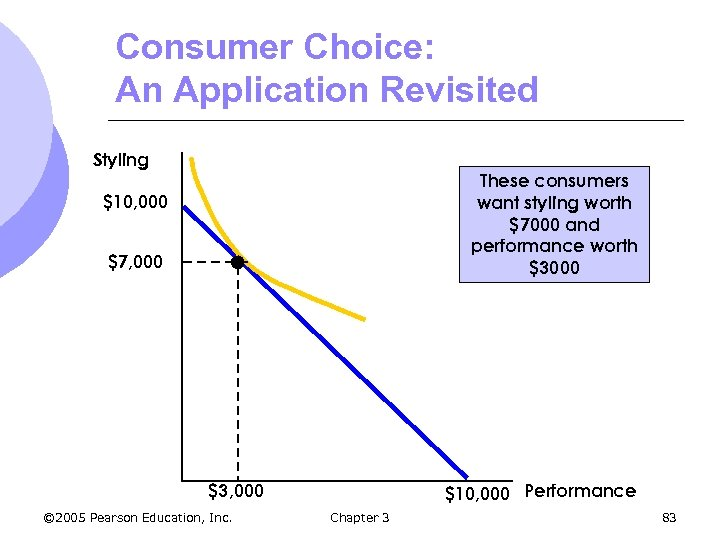 Consumer Choice: An Application Revisited Styling These consumers want styling worth $7000 and performance