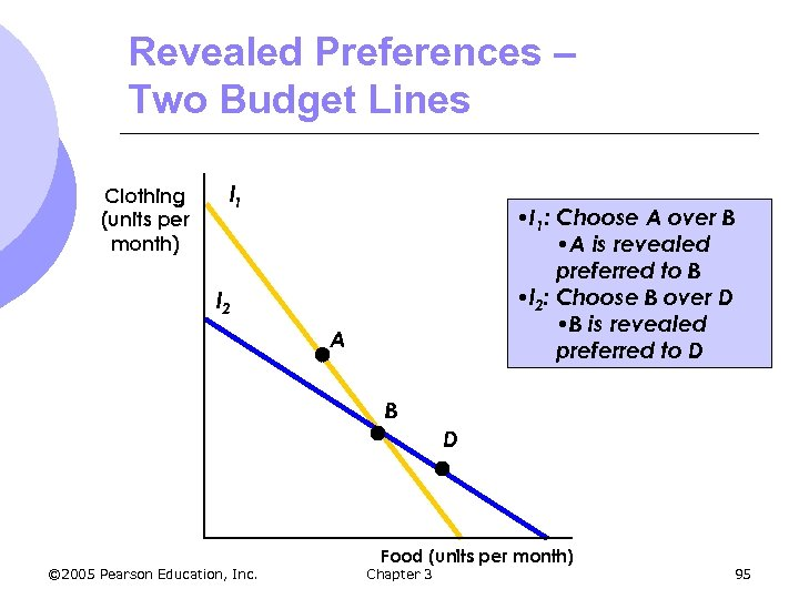 Revealed Preferences – Two Budget Lines Clothing (units per month) l 1 • I