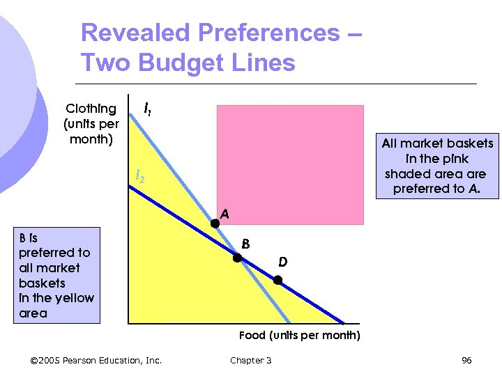Revealed Preferences – Two Budget Lines Clothing (units per month) l 1 All market