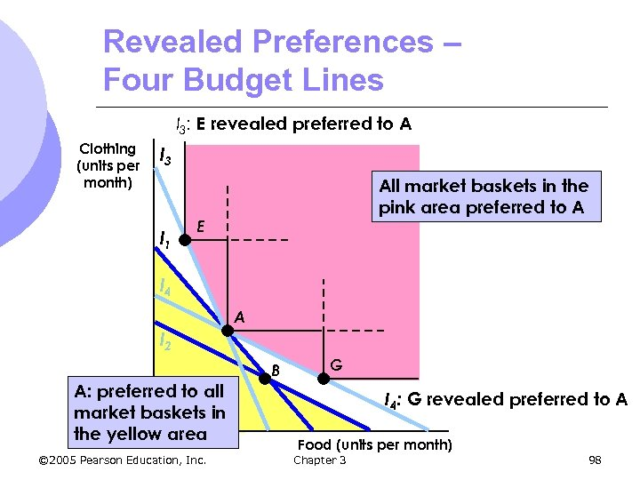 Revealed Preferences – Four Budget Lines I 3: E revealed preferred to A Clothing