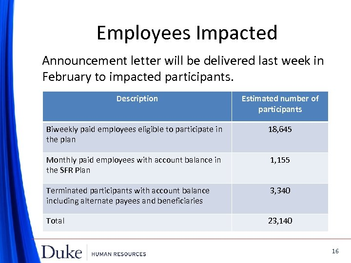 Employees Impacted Announcement letter will be delivered last week in February to impacted participants.