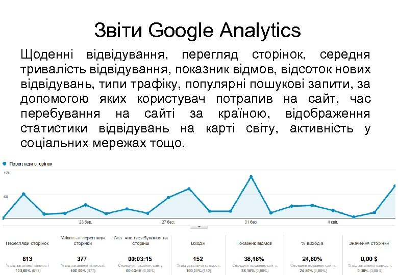 Звіти Google Analytics Щоденні відвідування, перегляд сторінок, середня тривалість відвідування, показник відмов, відсоток нових