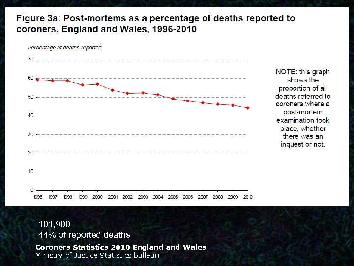 • 101, 900 44% of reported deaths Coroners Statistics 2010 England Wales Ministry