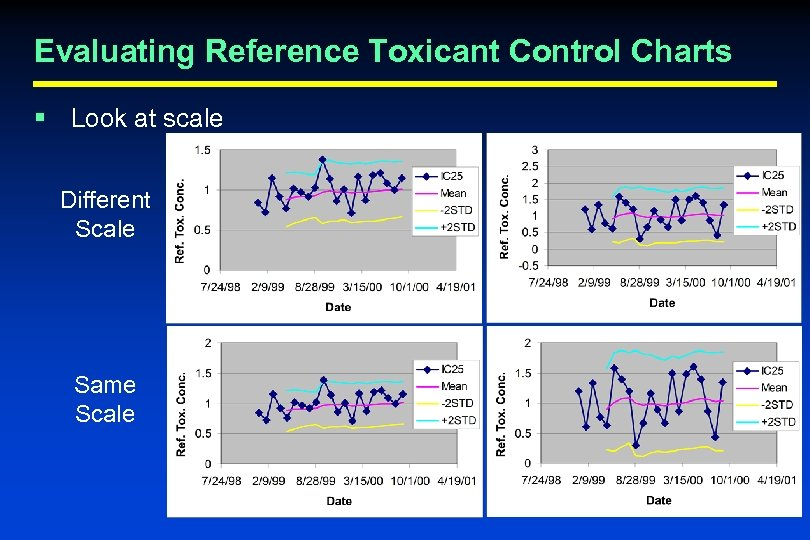 Evaluating Reference Toxicant Control Charts § Look at scale Different Scale Same Scale