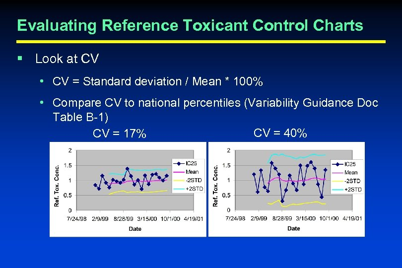 Evaluating Reference Toxicant Control Charts § Look at CV • CV = Standard deviation