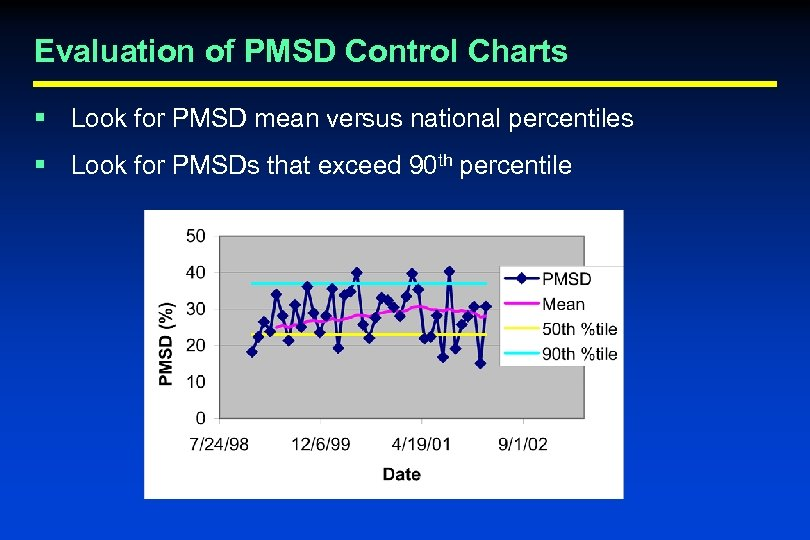 Evaluation of PMSD Control Charts § Look for PMSD mean versus national percentiles §