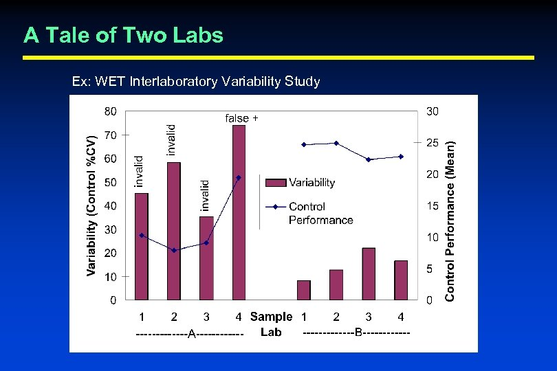 A Tale of Two Labs Ex: WET Interlaboratory Variability Study
