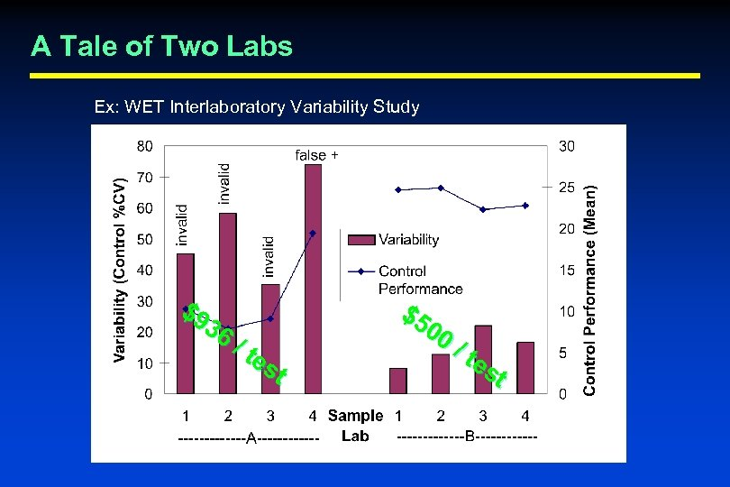 A Tale of Two Labs Ex: WET Interlaboratory Variability Study $9 36 / te