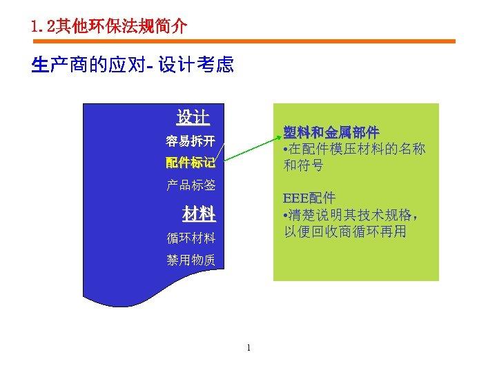 1. 2其他环保法规简介 生产商的应对- 设计考虑 设计 塑料和金属部件 • 在配件模压材料的名称 和符号 容易拆开 配件标记 产品标签 EEE配件 •