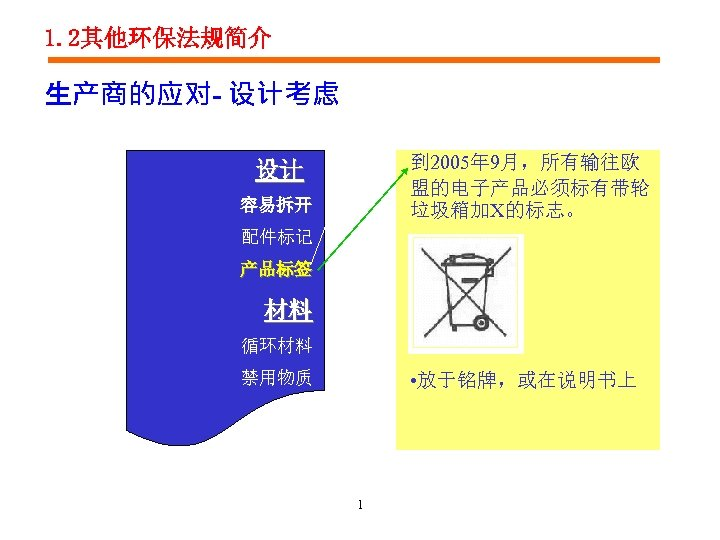 1. 2其他环保法规简介 生产商的应对- 设计考虑 到 2005年 9月,所有输往欧 盟的电子产品必须标有带轮 垃圾箱加X的标志。 设计 容易拆开 配件标记 产品标签 材料