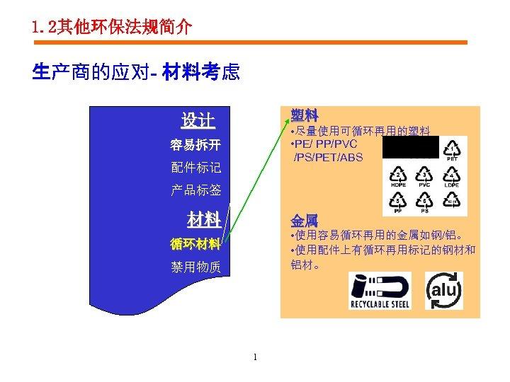 1. 2其他环保法规简介 生产商的应对- 材料考虑 塑料 设计 • 尽量使用可循环再用的塑料 • PE/ PP/PVC /PS/PET/ABS 容易拆开 配件标记