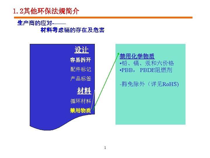 1. 2其他环保法规简介 生产商的应对-—— 材料考虑镉的存在及危害 设计 禁用化学物质 • 铅、镉、汞和六价铬 • PBB, PBDE阻燃剂 容易拆开 配件标记 产品标签