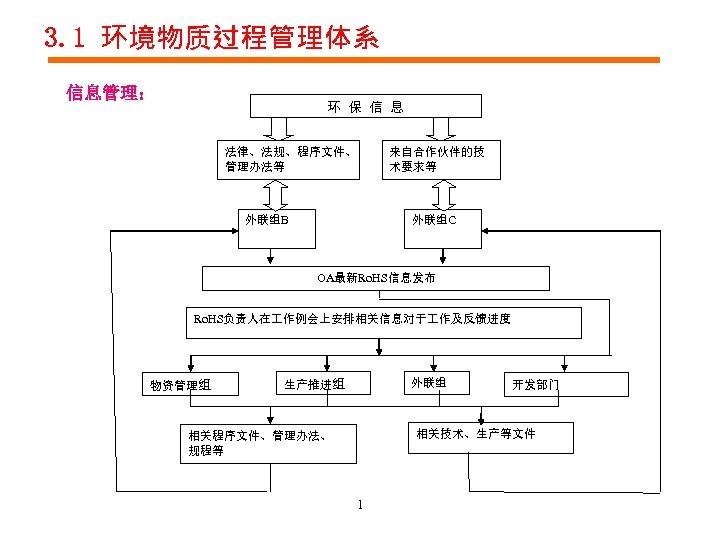 3. 1 环境物质过程管理体系 信息管理: 环 保 信 息 法律、法规、程序文件、 管理办法等 外联组B 来自合作伙伴的技 术要求等 外联组C