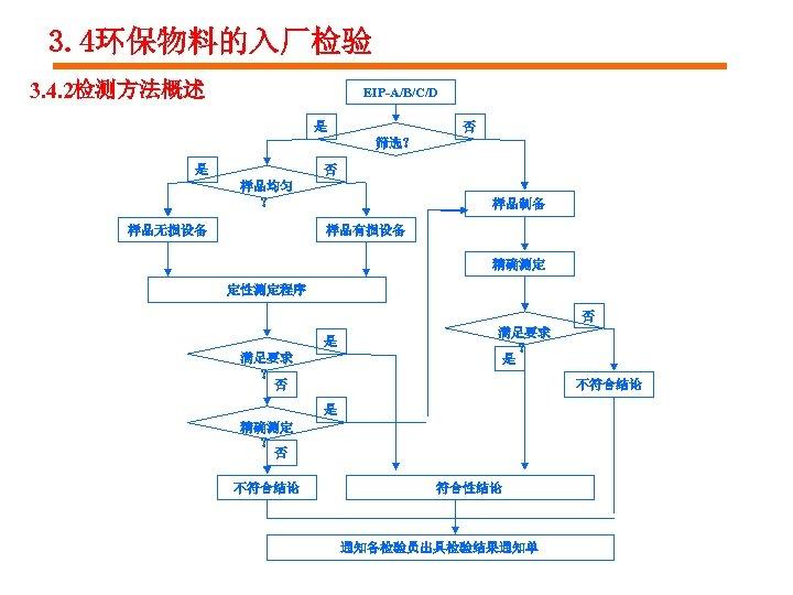 3. 4环保物料的入厂检验 3. 4. 2检测方法概述 EIP-A/B/C/D 是 否 筛选? 是 否 样品均匀 ? 样品无损设备