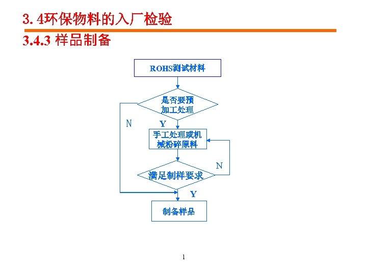 3. 4环保物料的入厂检验 3. 4. 3 样品制备 ROHS测试材料 是否要预 加 处理 N Y 手 处理或机