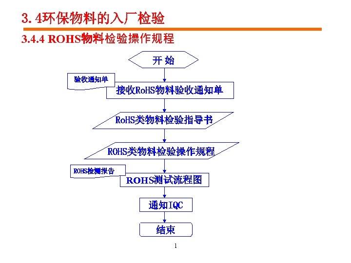 3. 4环保物料的入厂检验 3. 4. 4 ROHS物料检验操作规程 开 始 验收通知单 接收Ro. HS物料验收通知单 Ro. HS类物料检验指导书 ROHS类物料检验操作规程
