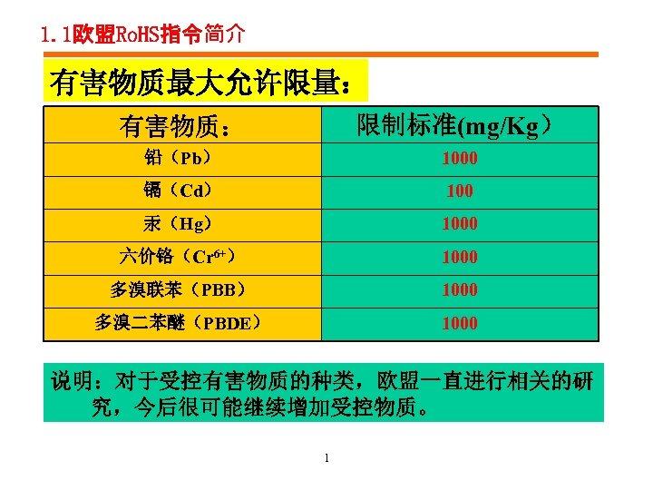1. 1欧盟Ro. HS指令简介 有害物质最大允许限量: 有害物质: 限制标准(mg/Kg) 铅(Pb) 1000 镉(Cd) 100 汞(Hg) 1000 六价铬(Cr 6+)